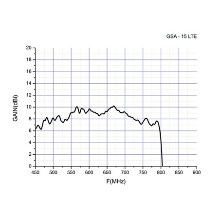 Anténa GoSat GSA-15LTE